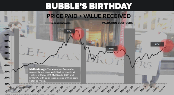 CHART OF THE DAY: #Bubble's Birthday [Price Paid > Value Received] $SPY - 11.07.14