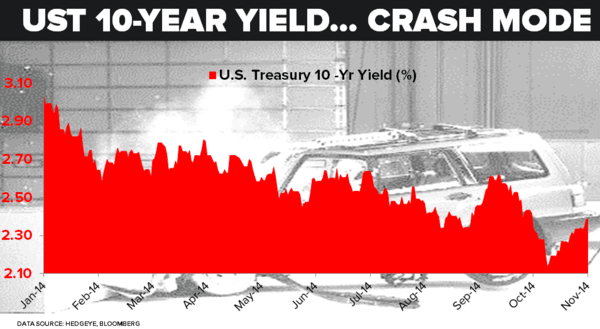 It's Still 'Crash Mode' for Treasury Yields - 77