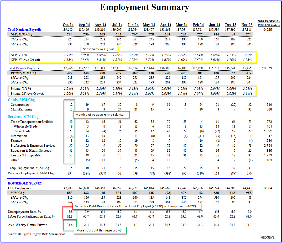 SIREN SONG: OCTOBER EMPLOYMENT - Employment Summary Table