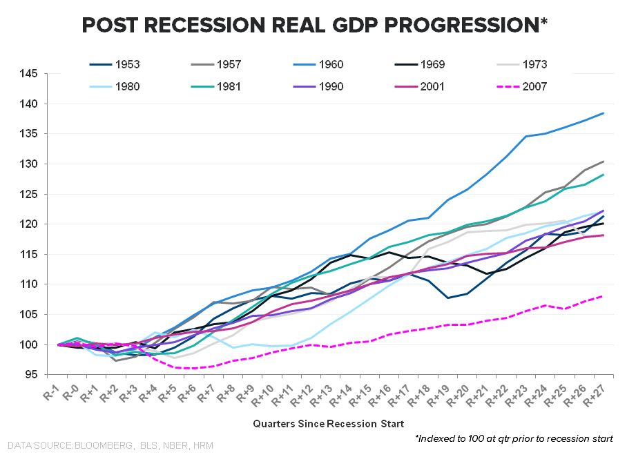 SIREN SONG: OCTOBER EMPLOYMENT - GDP Historical Post recession GDP progression