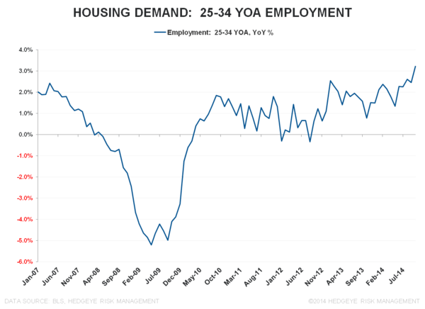 SIREN SONG: OCTOBER EMPLOYMENT - Housing Demand 25 34 YOA Employment