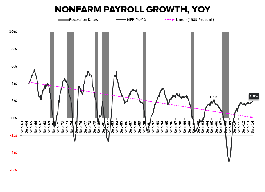 SIREN SONG: OCTOBER EMPLOYMENT - NFP Growth YoY