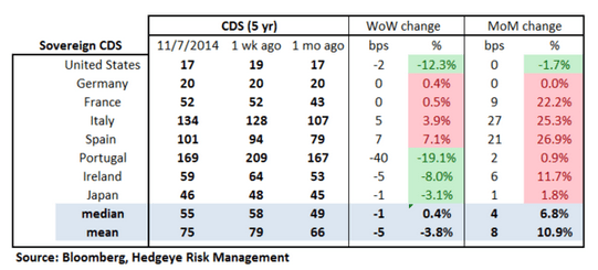 European Banking Monitor: Spanish Risk Premiums Continue Higher   - chart2 sovereign CDS