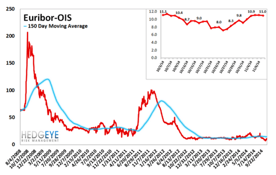 European Banking Monitor: Spanish Risk Premiums Continue Higher   - chart5 euribor OIS