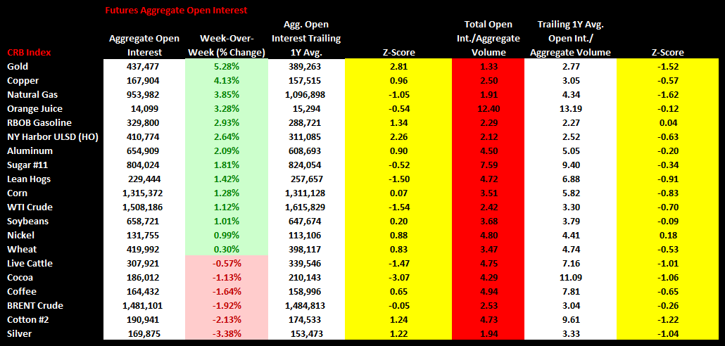 Commodities Weekly Sentiment Tracker - chart4 agg. open interest