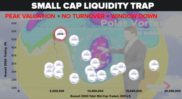 CHART OF THE DAY: Small Cap Liquidity Trap | $IWM - 11.11.14 Chart