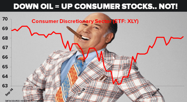 That Old Wall Guy Telling You 'Oil's Down! Buy Consumer Discretionary!' Ignore Him  | $XLY - guy