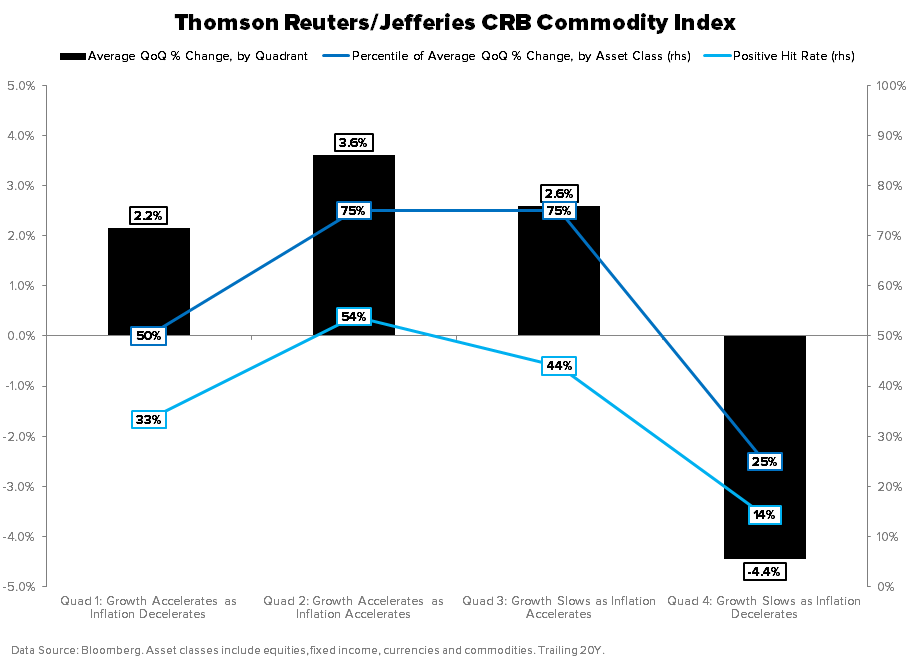 THE HEDGEYE MACRO PLAYBOOK - CRB INDEX