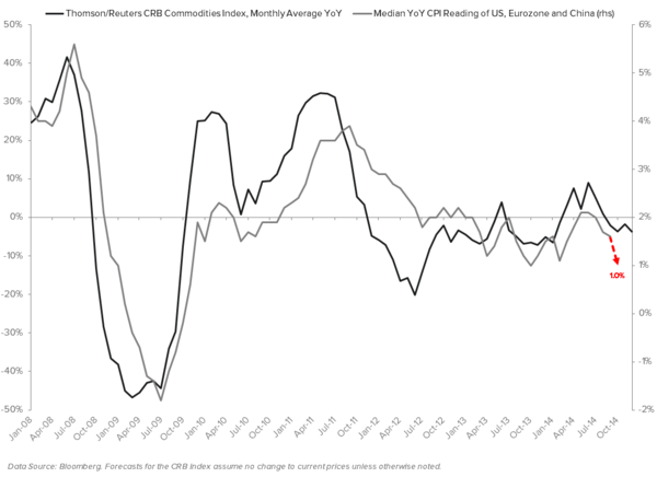 THE HEDGEYE MACRO PLAYBOOK - CRB YoY vs. CPI YoY