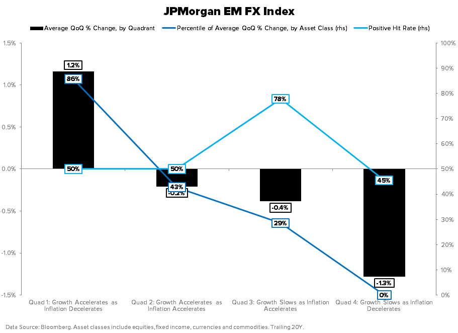THE HEDGEYE MACRO PLAYBOOK - JPM EM FX INDEX