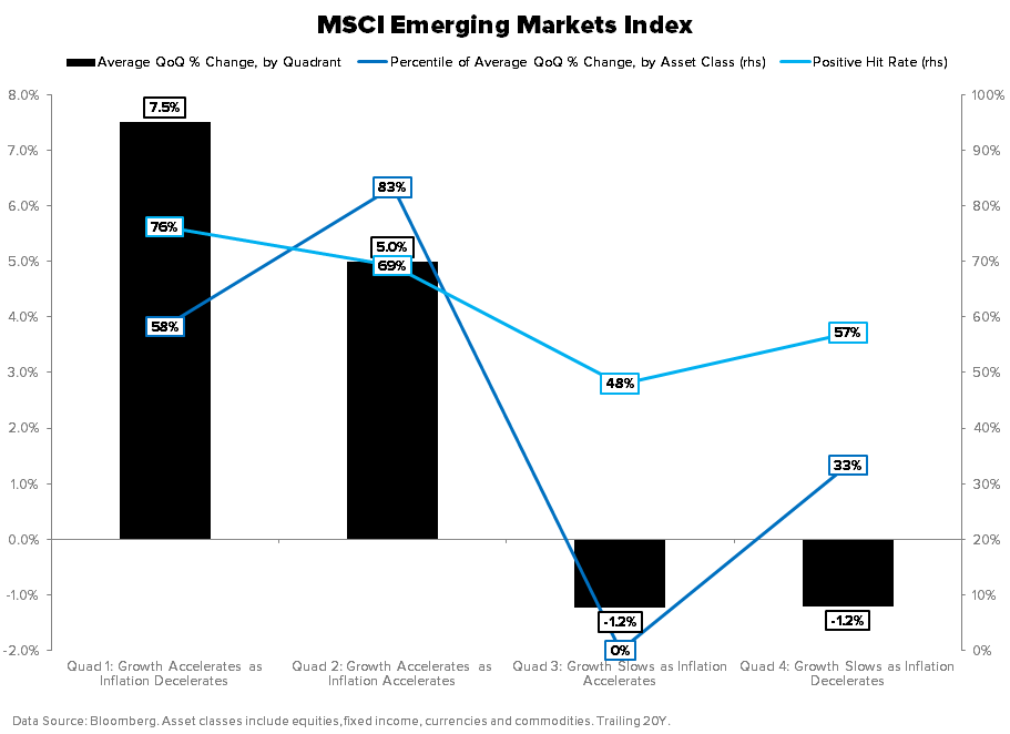 THE HEDGEYE MACRO PLAYBOOK - MSCI EM INDEX