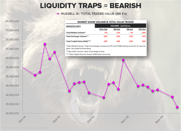 CHART OF THE DAY: Liquidity Traps = Bearish - cod
