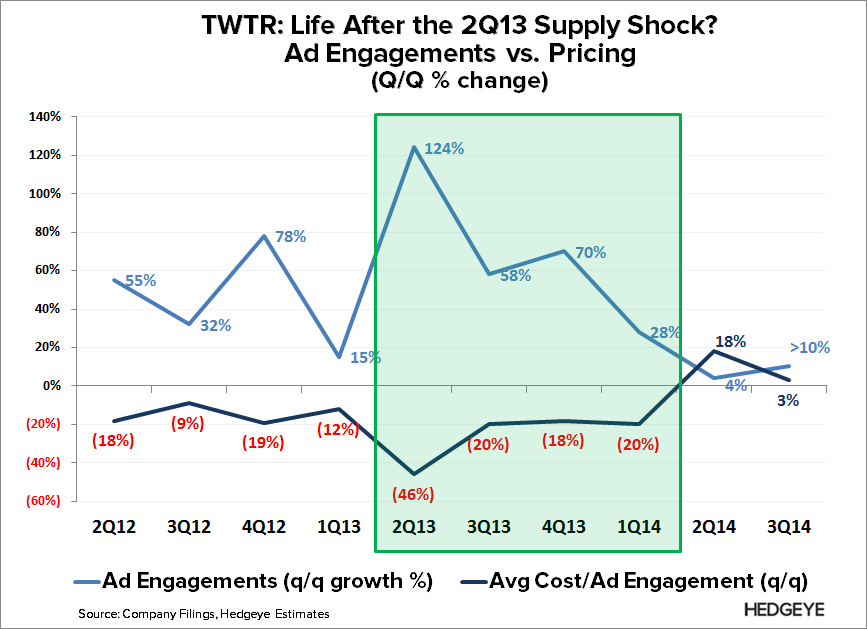 TWTR: Long on Promise, Short on Detail (Investor Day) - TWTR   Ad Engagement vs. Pricing 3Q14