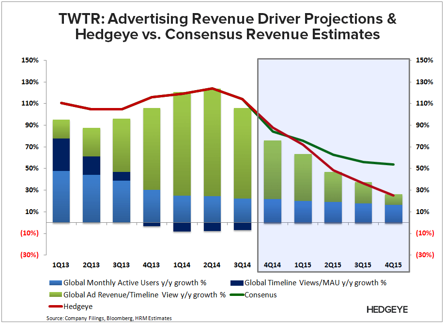 TWTR: Long on Promise, Short on Detail (Investor Day) - TWTR   HRM vs. Consensus 3Q14