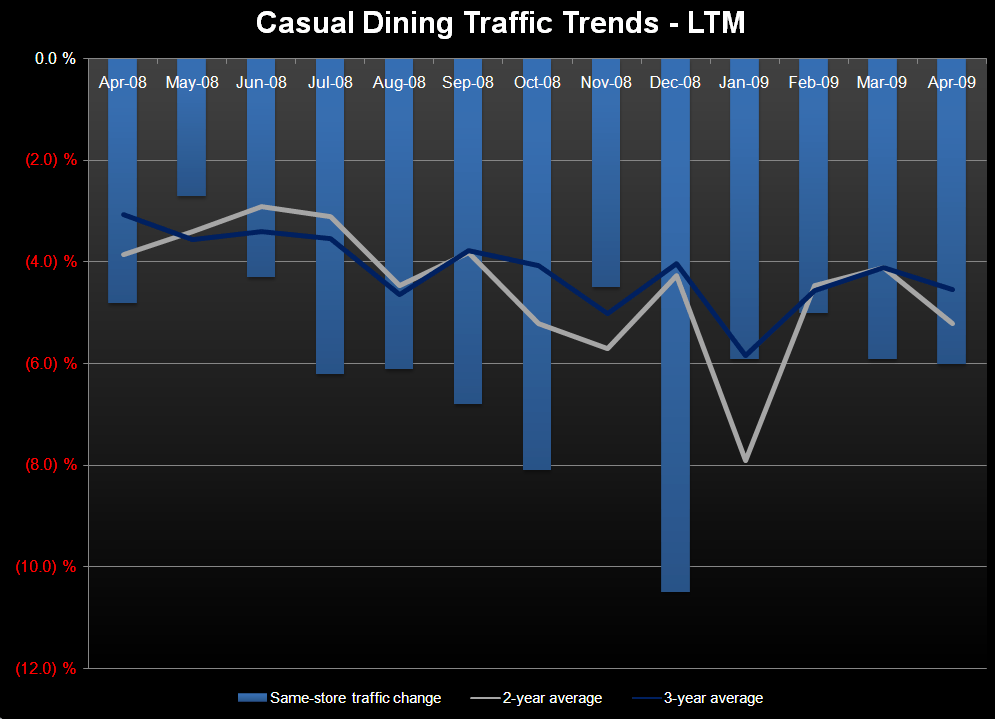 Casual Dining – April Traffic Trends - cdapril