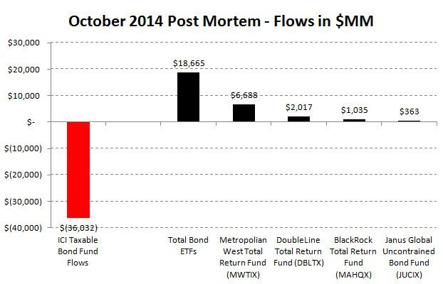 ICI Fund Flow Survey - Return to Normality - Stock Fund Outflows...Taxable Bond Inflows - ICI chart12