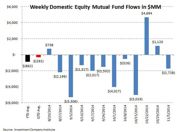 ICI Fund Flow Survey - Return to Normality - Stock Fund Outflows...Taxable Bond Inflows - ICI chart2