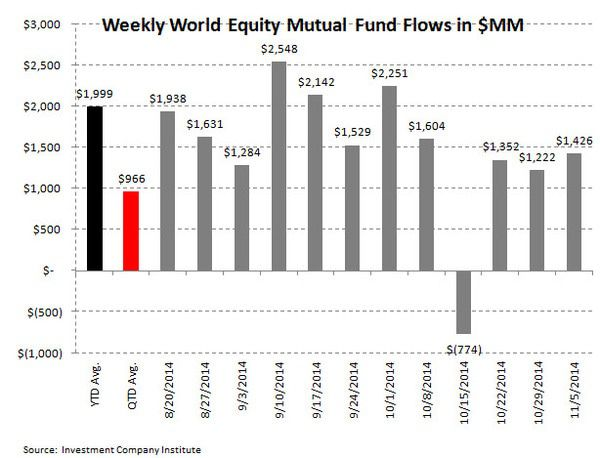 ICI Fund Flow Survey - Return to Normality - Stock Fund Outflows...Taxable Bond Inflows - ICI chart3