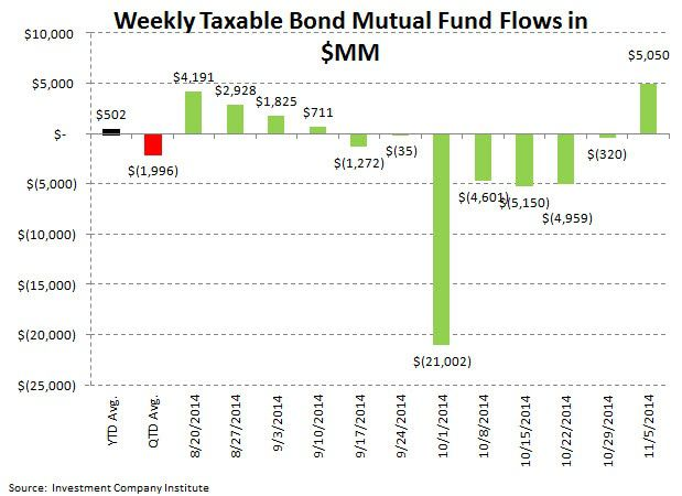 ICI Fund Flow Survey - Return to Normality - Stock Fund Outflows...Taxable Bond Inflows - ICI chart4