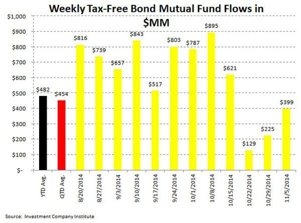 ICI Fund Flow Survey - Return to Normality - Stock Fund Outflows...Taxable Bond Inflows - ICI chart5