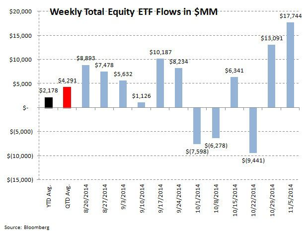 ICI Fund Flow Survey - Return to Normality - Stock Fund Outflows...Taxable Bond Inflows - ICI chart7