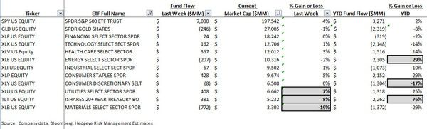 ICI Fund Flow Survey - Return to Normality - Stock Fund Outflows...Taxable Bond Inflows - ICI chart9