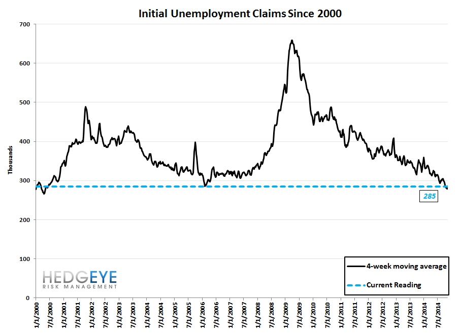 INITIAL CLAIMS - STILL FALLING BUT AT A SLOWER PACE - 10