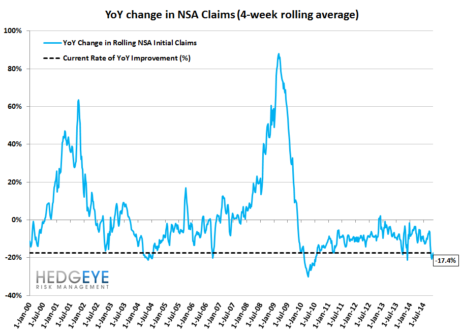 INITIAL CLAIMS - STILL FALLING BUT AT A SLOWER PACE - 11