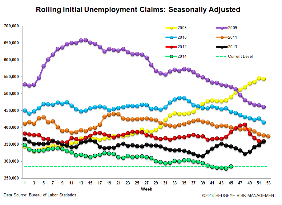 INITIAL CLAIMS - STILL FALLING BUT AT A SLOWER PACE - 3