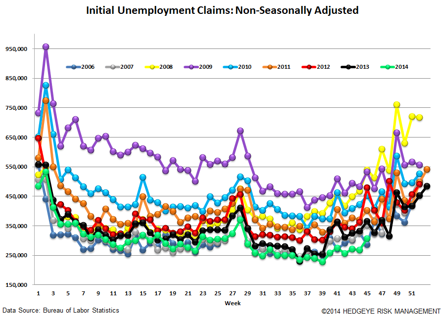 INITIAL CLAIMS - STILL FALLING BUT AT A SLOWER PACE - 5