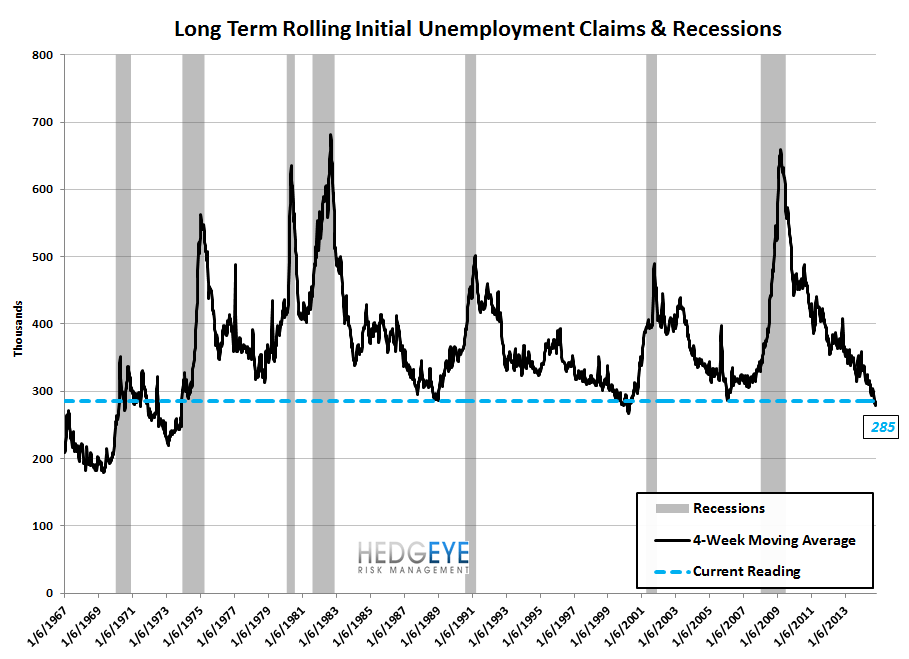 INITIAL CLAIMS - STILL FALLING BUT AT A SLOWER PACE - 9