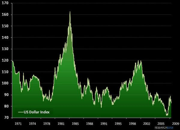 Charting Tail Risk: US Dollar Index Chart 1971-2009...  - us1