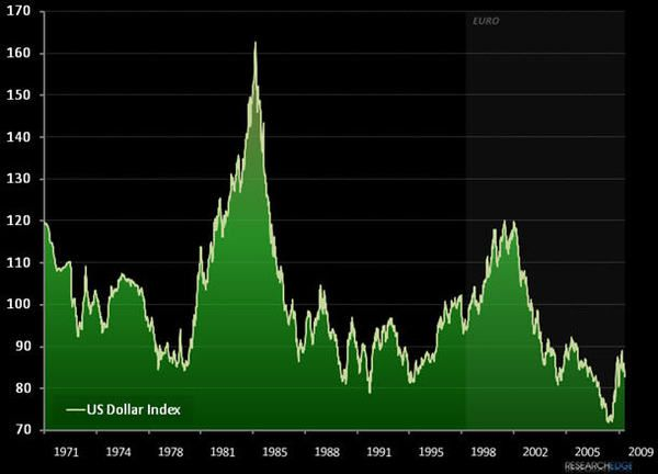 Charting Tail Risk: US Dollar Index Chart 1971-2009...  - us2