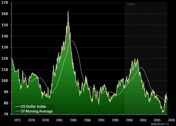 Charting Tail Risk: US Dollar Index Chart 1971-2009...  - us3