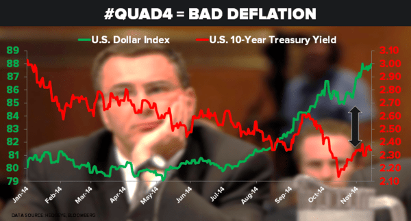 CHART OF THE DAY: #Quad4 = Bad #Deflation - 11.14.14 Chart