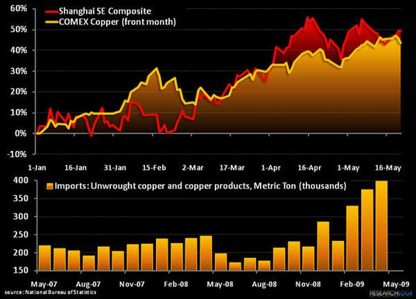 What To Do With Copper? Hint: Watch Chinese Stocks They Have the Conch...  - conch