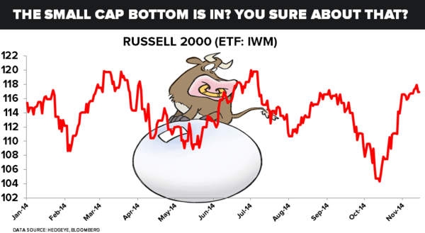 The Small Cap Bottom Is In? Really? You Sure About That? - 59
