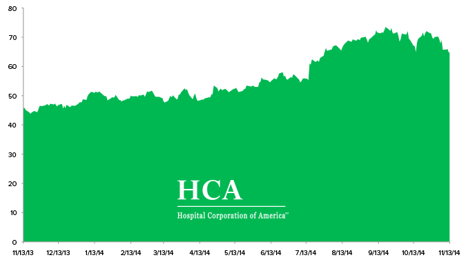 HCA: Adding Hospital Corporation of America to Investing Ideas - but5