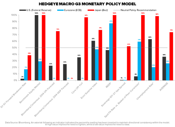 THE HEDGEYE MACRO PLAYBOOK - MONETARY POLICY MODEL