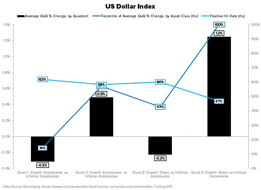 THE HEDGEYE MACRO PLAYBOOK - US DOLLAR INDEX