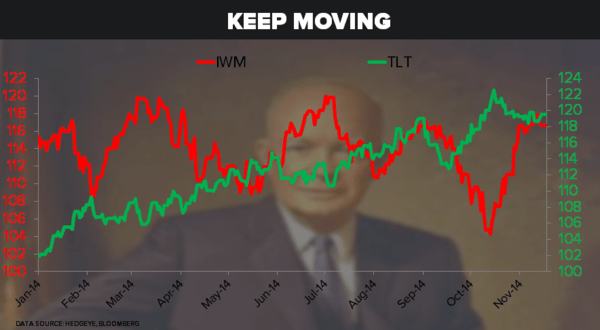 CHART OF THE DAY: Keep Moving (And Selling the Russell 2000) | $IWM - 11.17.14 Chart