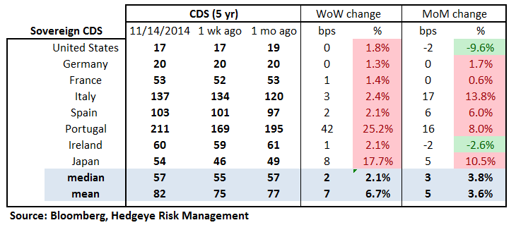 MONDAY MORNING RISK MONITOR: MIDDLE OF THE PACK IN YTD PERFORMANCE FOR FINANCIALS - 18