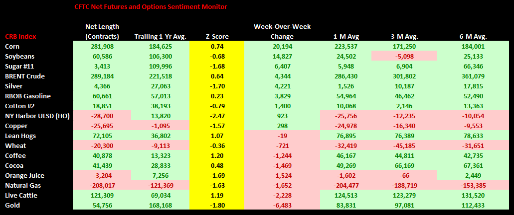 Commodities Weekly Sentiment Tracker - CFTC Sentiment