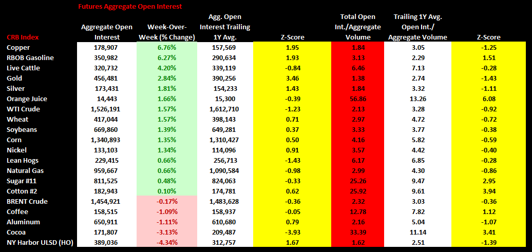 Commodities Weekly Sentiment Tracker - open interest