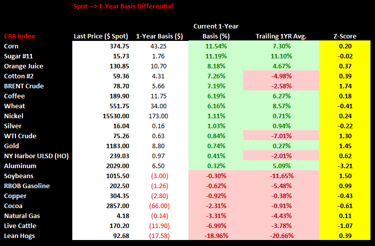 Commodities Weekly Sentiment Tracker - spot 1yr basisvf