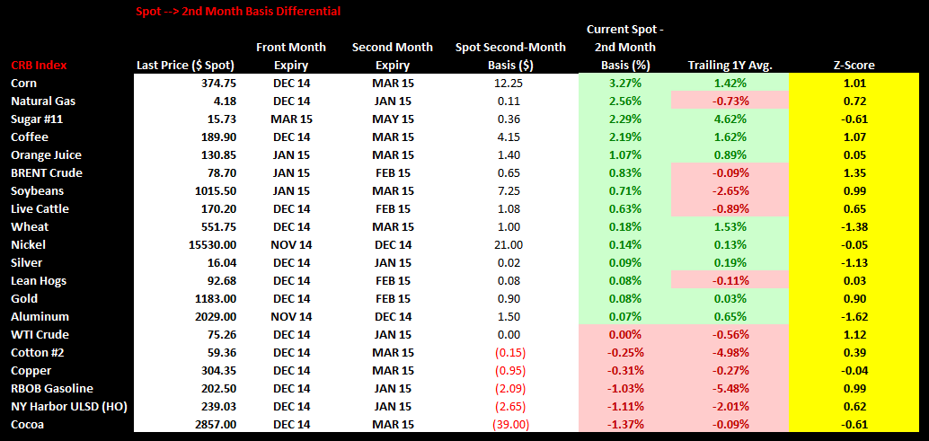 Commodities Weekly Sentiment Tracker - spot 2nd month basis