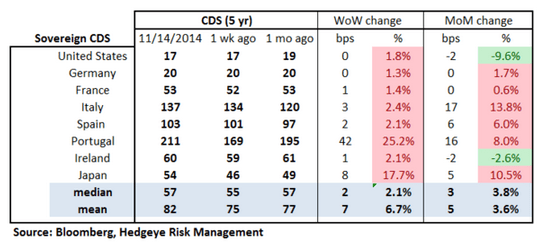 European Banking Monitor: Widening in Sovereign Swaps - chart2 sovereign CDS