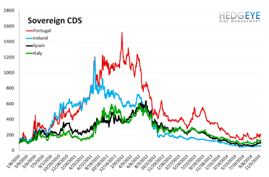 European Banking Monitor: Widening in Sovereign Swaps - chart3 sovereign CDS