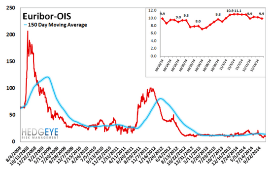 European Banking Monitor: Widening in Sovereign Swaps - chart5 euribor OIS spread