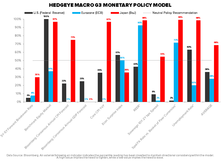 THE HEDGEYE MACRO PLAYBOOK - Current 11 17 14